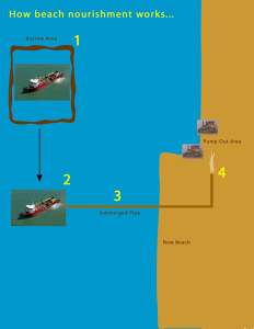 Diagram of how beach nourishment works. Image, Town of Nags Head.
