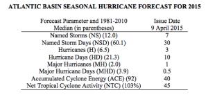 hurricane prediction list