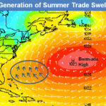 why are obx waves smaller in summer?